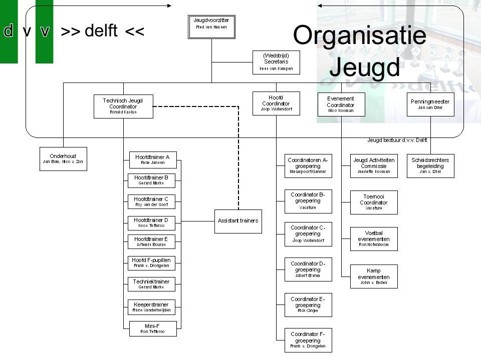 Organisatie Jeugd