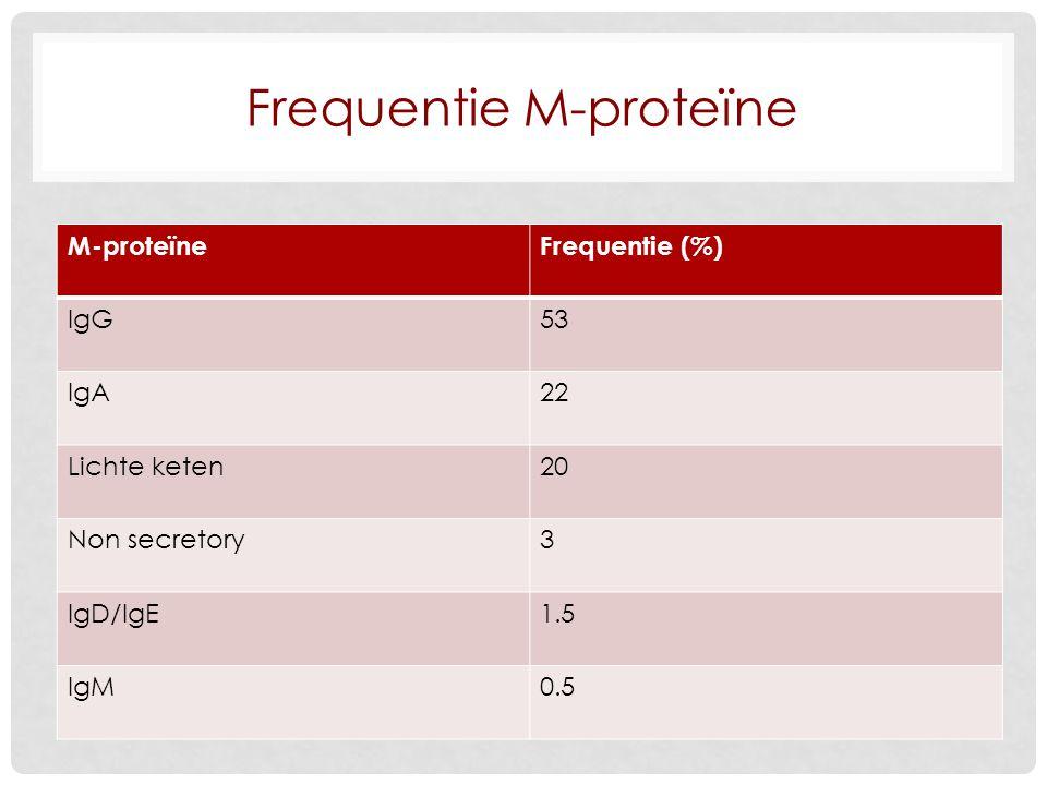Frequentie M-proteïne M-proteïneFrequentie (%) IgG53 IgA22 Lichte keten20 Non secretory3 IgD/IgE1.5 IgM0.5