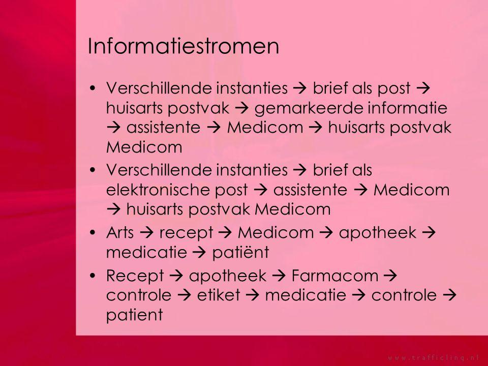 Informatiestromen Verschillende instanties  brief als post  huisarts postvak  gemarkeerde informatie  assistente  Medicom  huisarts postvak Medi