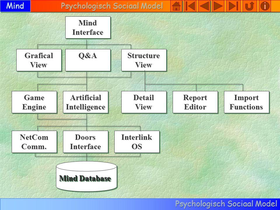 Mind Interlink Main Loop Openen Mind Database Gebruiker Detectie Sluiten Mind Database Gebruiker Registratie Gebruiker Registratie Interactie Tot Einde Programma