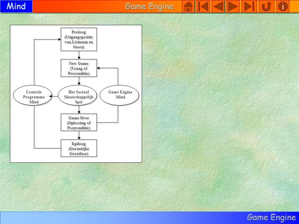 Proloog (Uitgangspositie van Lichaam en Geest) Proloog (Uitgangspositie van Lichaam en Geest) Epiloog (Geestelijke Groeifase) Epiloog (Geestelijke Groeifase) New Game (Vraag of Preconditie) New Game (Vraag of Preconditie) Game Over (Oplossing of Postconditie) Game Over (Oplossing of Postconditie) Het Sociaal Maatschappelijk Spel Game Engine Mind Controle Programma Mind