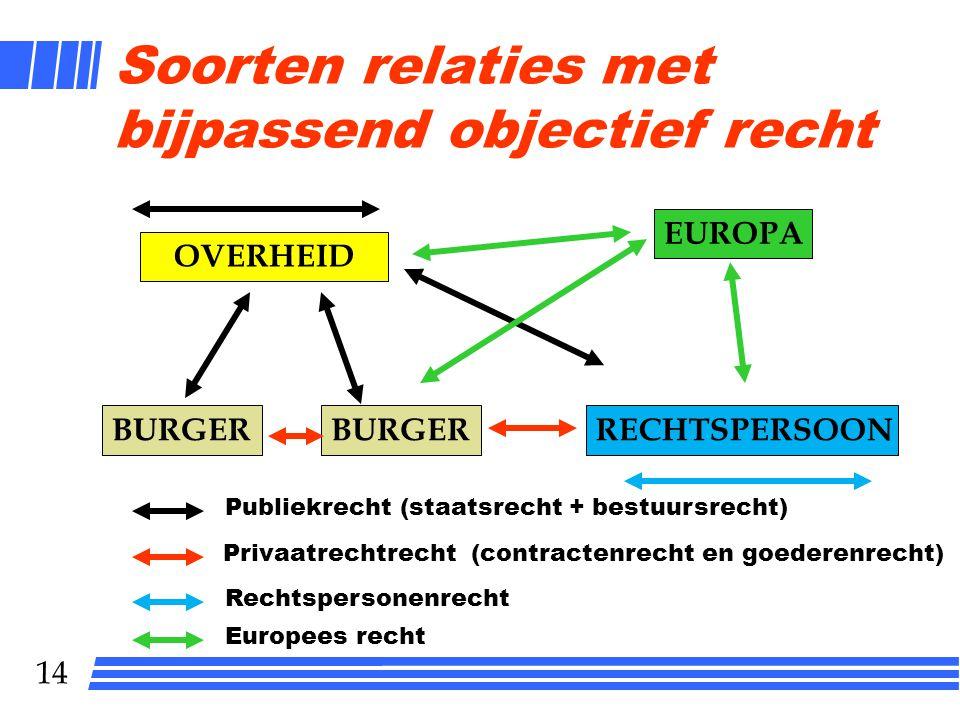 13 Systeem van het recht Rechtsbron Subjectief recht Interpretatie Rechtsfeit Objectief recht