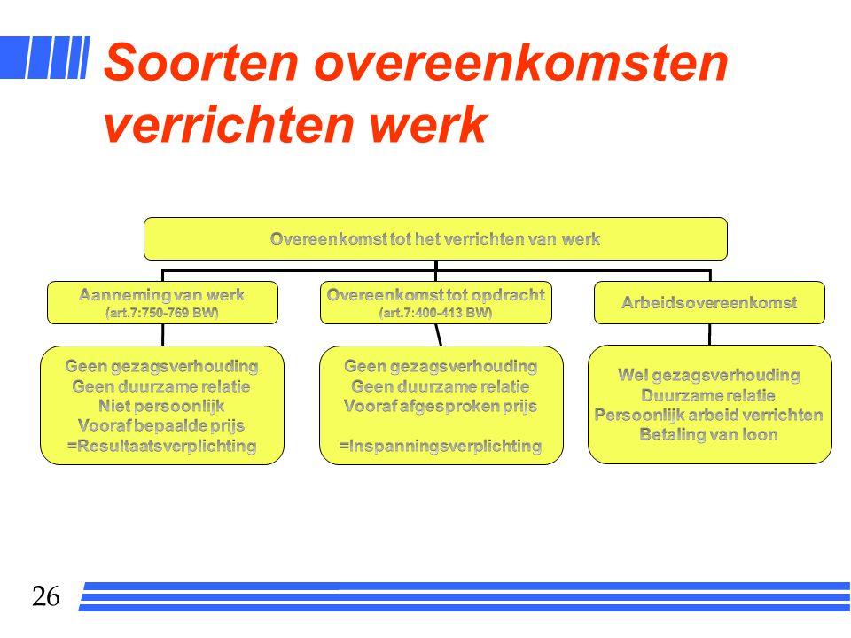 25 Overeenkomst en onrechtmatige daad in het arbeidsrecht Arbeidsovereenkomst Collectieve arbeidsovereenkomst Staking als onrechtmatige daad Wanpresta