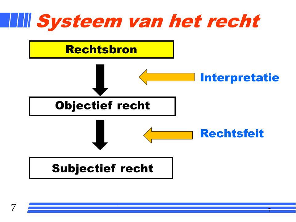 6 6 Systeem van het recht Rechtsbron Subjectief recht Interpretatie Rechtsfeit Objectief recht