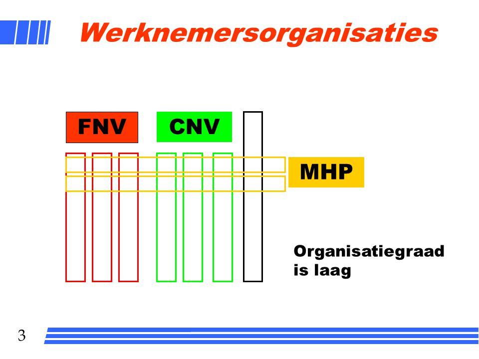 3 Werknemersorganisaties FNV CNV MHP Organisatiegraad is laag