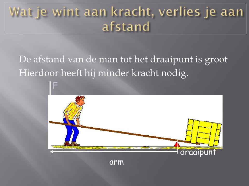 De afstand van de man tot het draaipunt is groot Hierdoor heeft hij minder kracht nodig.