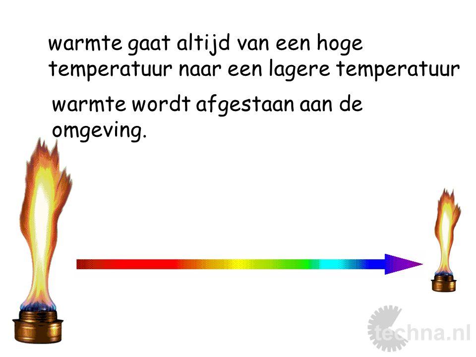 warmte gaat altijd van een hoge temperatuur naar een lagere temperatuur warmte wordt afgestaan aan de omgeving.