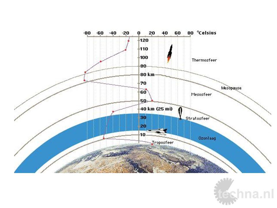 Luchtdruk De luchtdruk is overal om ons heen Luchtdruk ontstaat door botsende moleculen Door luchtdruk-verschillen op aarde ontstaat er wind.