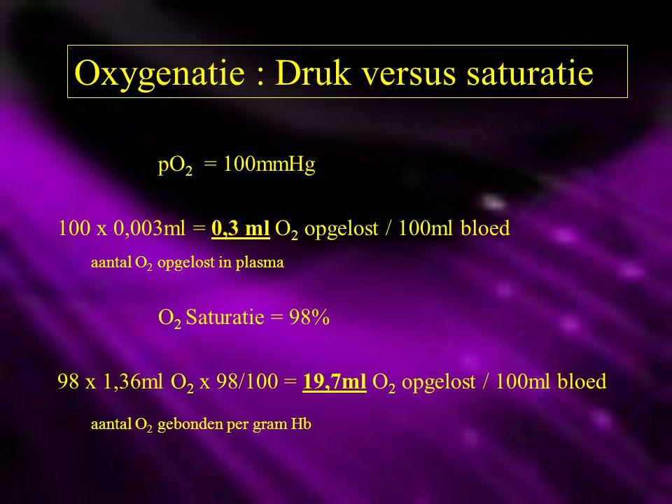 Oxygenatie : Druk versus saturatie pO 2 = 100mmHg 100 x 0,003ml = 0,3 ml O 2 opgelost / 100ml bloed aantal O 2 opgelost in plasma O 2 Saturatie = 98%