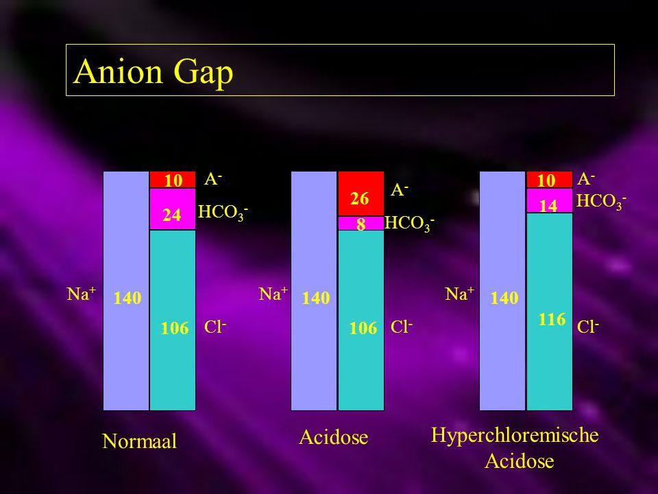 Anion Gap 140 106 116 24 8 14 10 26 10 Na + HCO 3 - Cl - A-A- A-A- A-A- Normaal Acidose Hyperchloremische Acidose