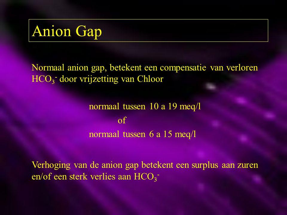 Anion Gap Normaal anion gap, betekent een compensatie van verloren HCO 3 - door vrijzetting van Chloor normaal tussen 10 a 19 meq/l of normaal tussen