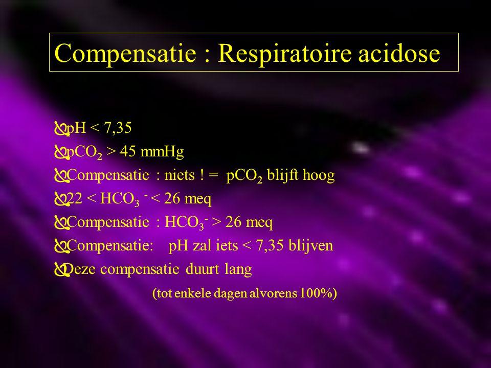Compensatie : Respiratoire acidose  pH < 7,35  pCO 2 > 45 mmHg  Compensatie : niets ! = pCO 2 blijft hoog  22 < HCO 3 - < 26 meq  Compensatie : H