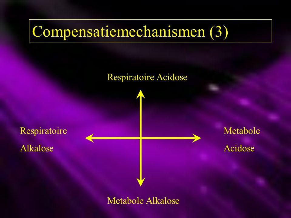 Compensatiemechanismen (3) Respiratoire Acidose Respiratoire Metabole AlkaloseAcidose Metabole Alkalose