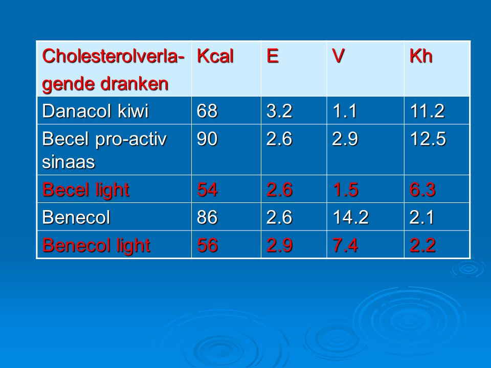 Cholesterolverla- gende dranken KcalEVKh Danacol kiwi 683.21.111.2 Becel pro-activ sinaas 902.62.912.5 Becel light 542.61.56.3 Benecol862.614.22.1 Ben