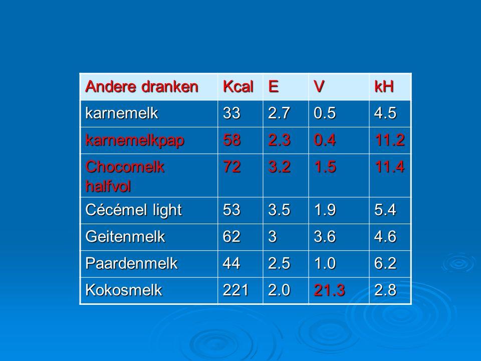 Andere dranken KcalEVkH karnemelk332.70.54.5 karnemelkpap582.30.411.2 Chocomelk halfvol 723.21.511.4 Cécémel light 533.51.95.4 Geitenmelk6233.64.6 Paa
