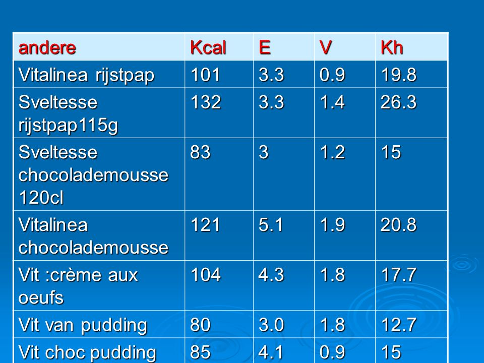 andereKcalEVKh Vitalinea rijstpap 1013.30.919.8 Sveltesse rijstpap115g 1323.31.426.3 Sveltesse chocolademousse 120cl 8331.215 Vitalinea chocolademouss