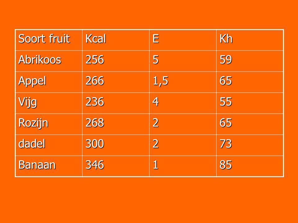 Soort fruit KcalEKh Abrikoos256559 Appel2661,565 Vijg236455 Rozijn268265 dadel300273 Banaan346185