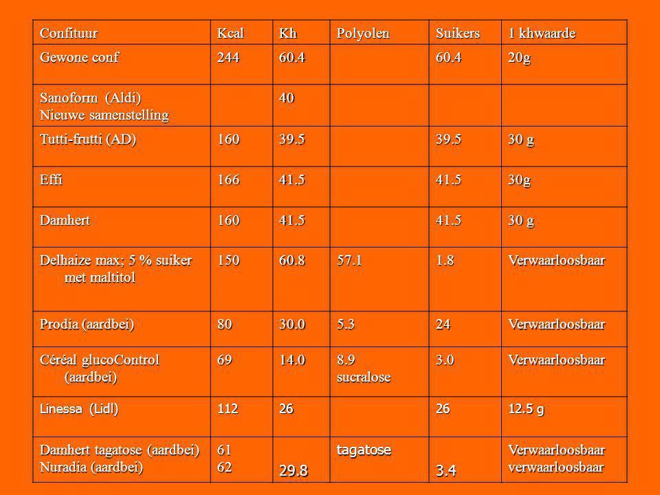 ConfituurKcalKhPolyolenSuikers 1 khwaarde Gewone conf 24460.460.420g Sanoform (Aldi) Nieuwe samenstelling 40 Tutti-frutti (AD) 16039.539.5 30 g Effi16