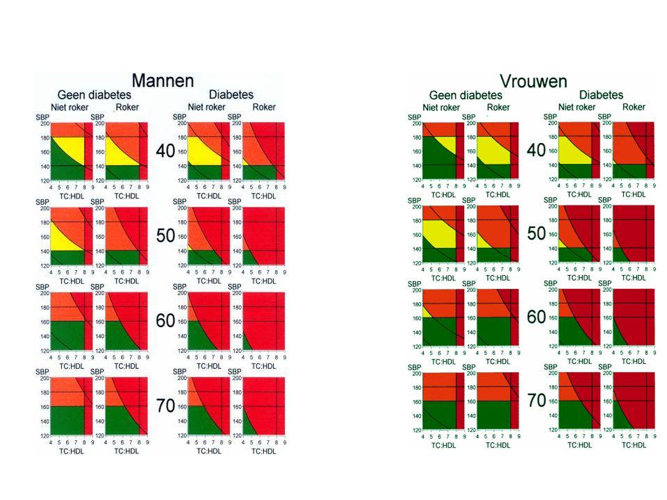Indicatie tabel bloeddruk en cholesterol