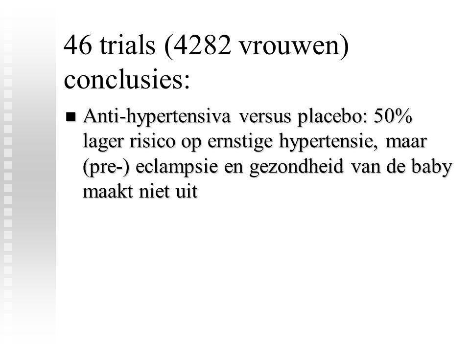 46 trials (4282 vrouwen) conclusies: Anti-hypertensiva versus placebo: 50% lager risico op ernstige hypertensie, maar (pre-) eclampsie en gezondheid v