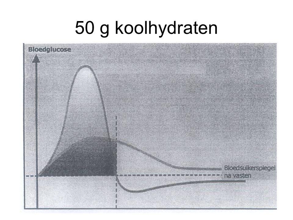 50 g koolhydraten