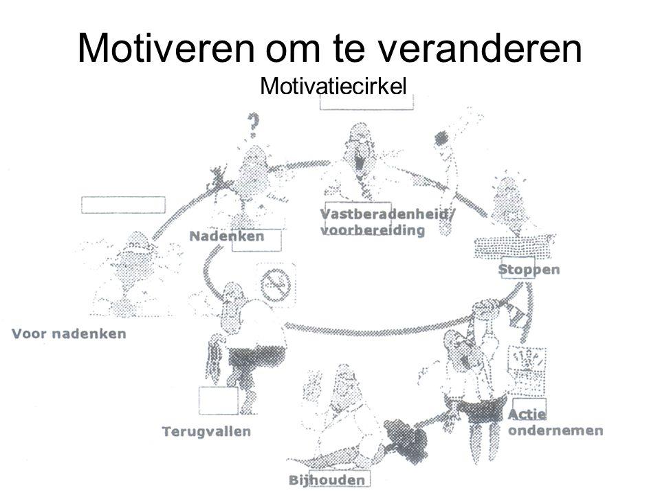 Motiveren om te veranderen Motivatiecirkel