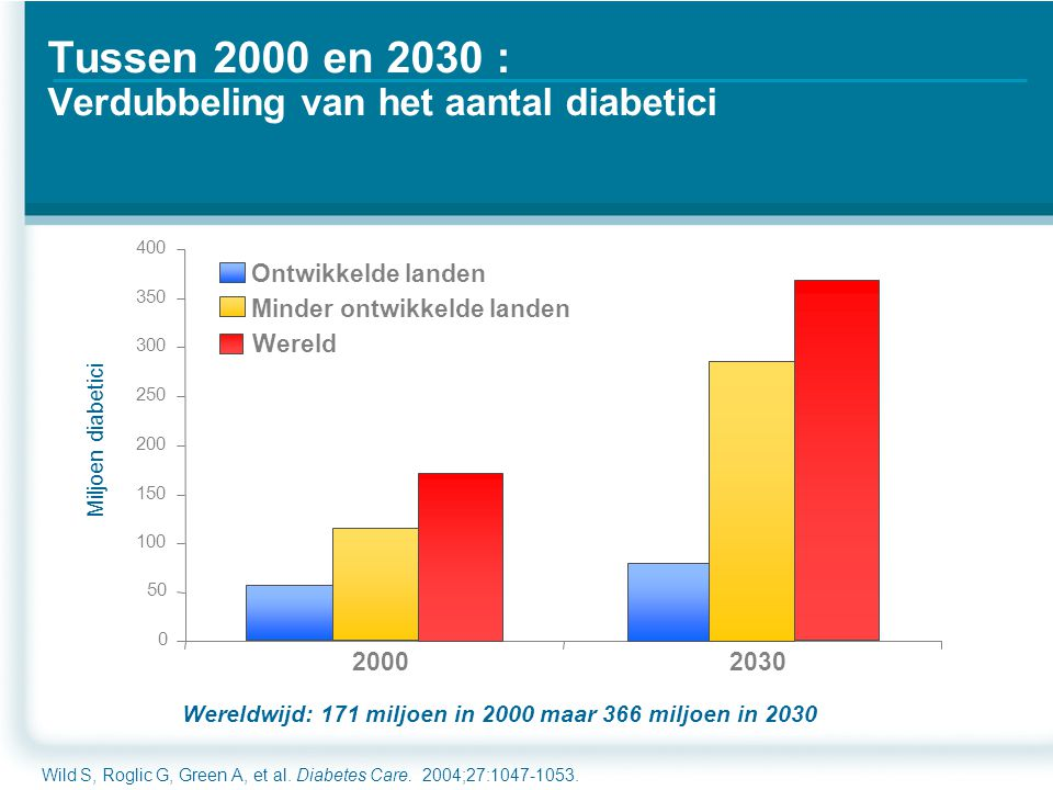 Click to edit Master text styles Second level Third level Fourth level Fifth level Tussen 2000 en 2030 : Verdubbeling van het aantal diabetici Wild S, Roglic G, Green A, et al.