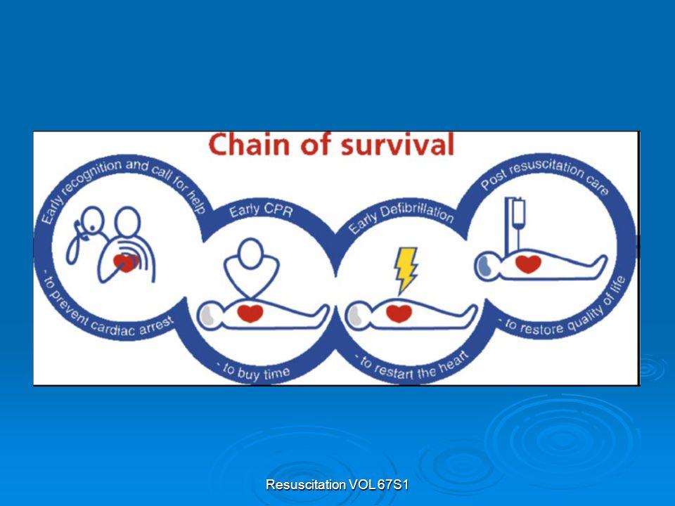 Chain of Survival  Ideale sequentie van handelingen die een maximale kans op overleving bieden.