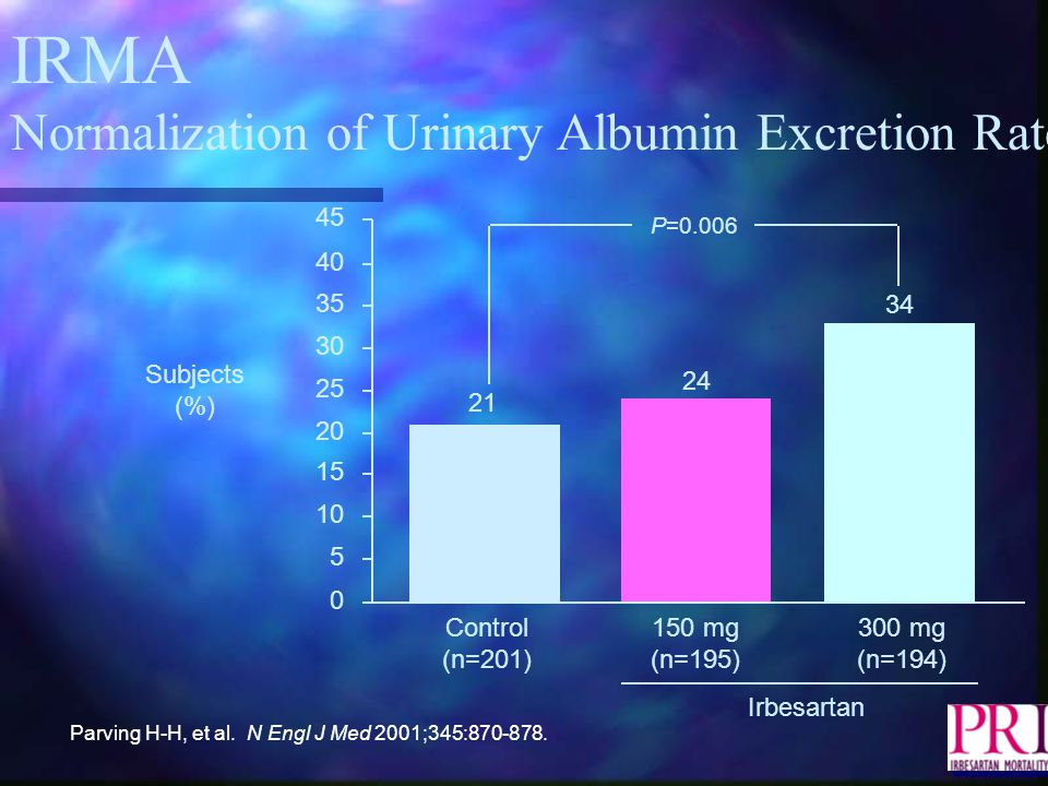 IRMA Normalization of Urinary Albumin Excretion Rate 35 45 40 30 25 20 15 10 5 0 Subjects (%) Control (n=201) 150 mg (n=195) 300 mg (n=194) Irbesartan 24 34 21 P=0.006 Parving H-H, et al.