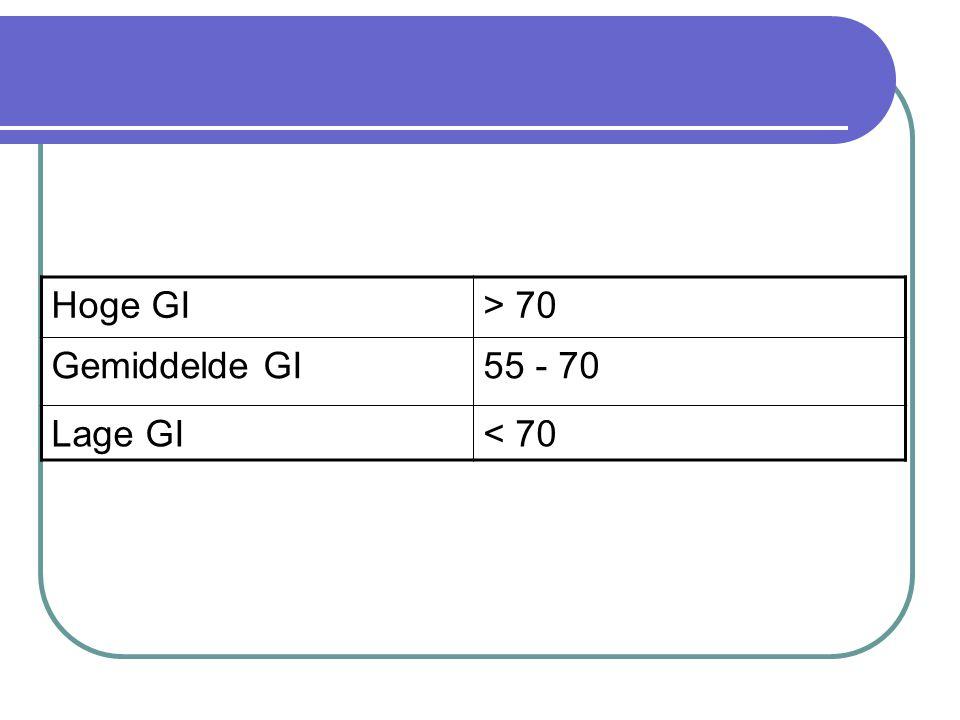 Glycemische index wordt ingedeeld in 3 groepen Hoge GI> 70 Gemiddelde GI55 - 70 Lage GI< 70