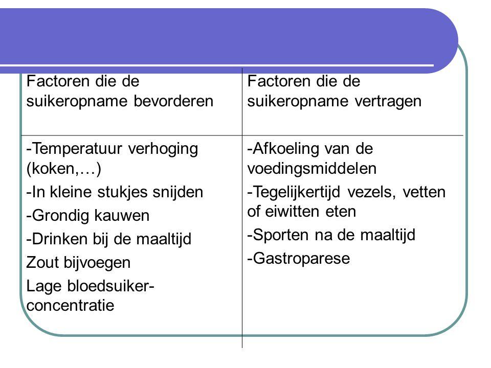 Factoren die de suikeropname bevorderen Factoren die de suikeropname vertragen -Temperatuur verhoging (koken,…) -In kleine stukjes snijden -Grondig ka