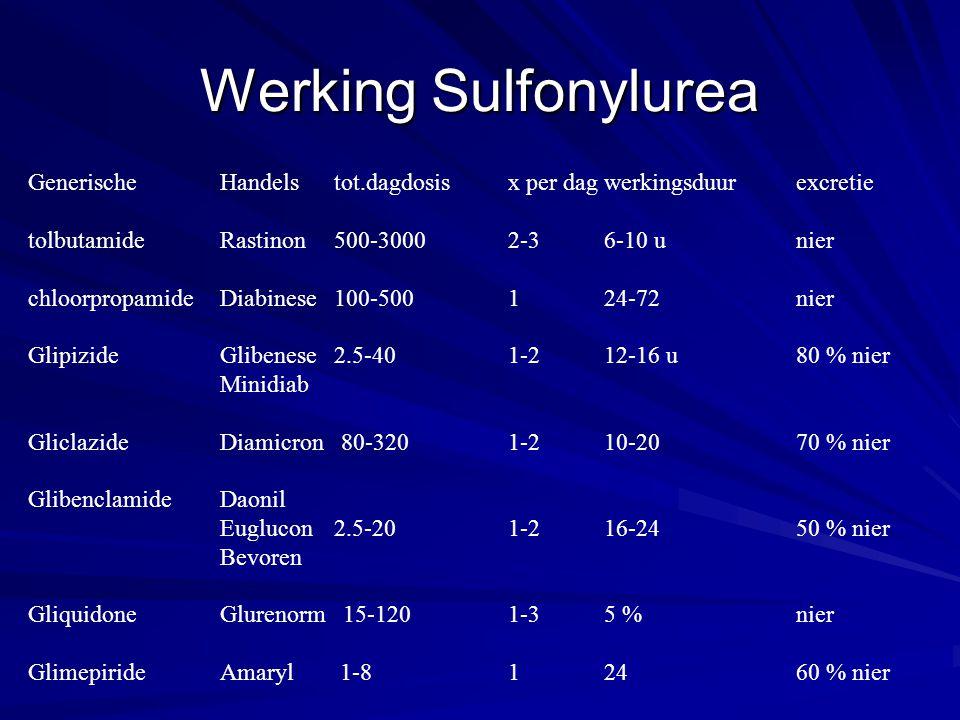 Werking Sulfonylurea GenerischeHandels tot.dagdosisx per dagwerkingsduurexcretie tolbutamideRastinon 500-30002-36-10 unier chloorpropamide Diabinese 1