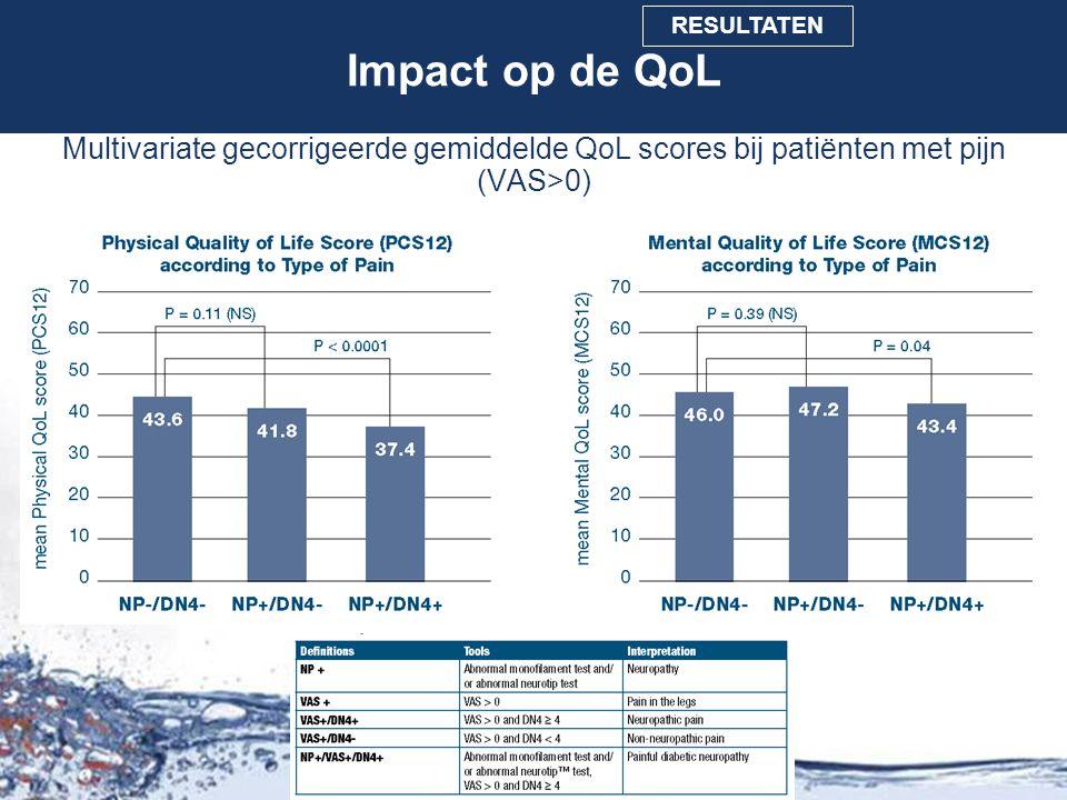 Multivariate gecorrigeerde gemiddelde QoL scores bij patiënten met pijn (VAS>0) CONCLUSIONOBJECTIEVEN INLEIDING METHODEN RESULTATEN Impact op de QoL