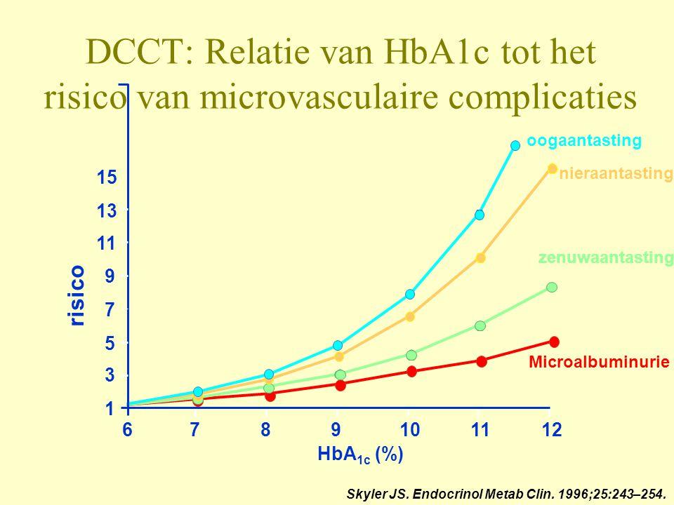 DCCT: Relatie van HbA1c tot het risico van microvasculaire complicaties risico oogaantasting nieraantasting zenuwaantasting Microalbuminurie HbA 1c (%