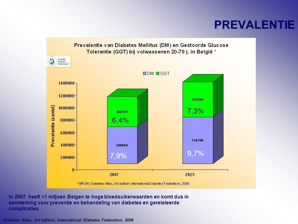 PREVALENTIE 7,9% 9,7% 6,4% 7,3% In 2007 heeft >1 miljoen Belgen te hoge bloedsuikerwaarden en komt dus in aanmerking voor preventie en behandeling van diabetes en gerelateerde complicaties.
