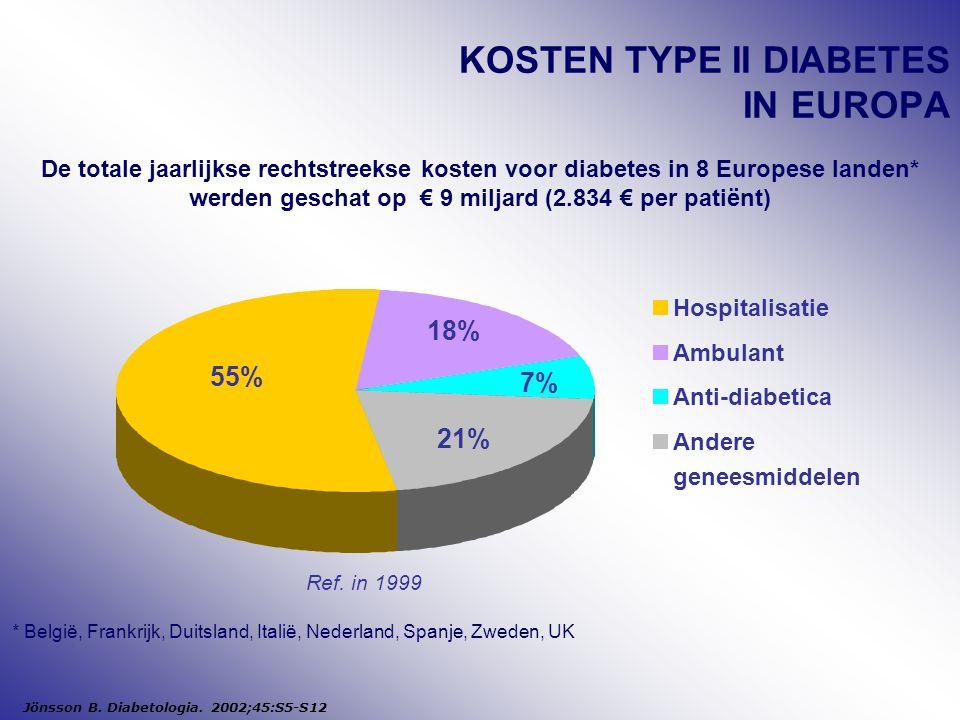 21% 7% 18% 55% Hospitalisatie Ambulant Anti-diabetica Andere geneesmiddelen KOSTEN TYPE II DIABETES IN EUROPA De totale jaarlijkse rechtstreekse kosten voor diabetes in 8 Europese landen* werden geschat op € 9 miljard (2.834 € per patiënt) Jönsson B.