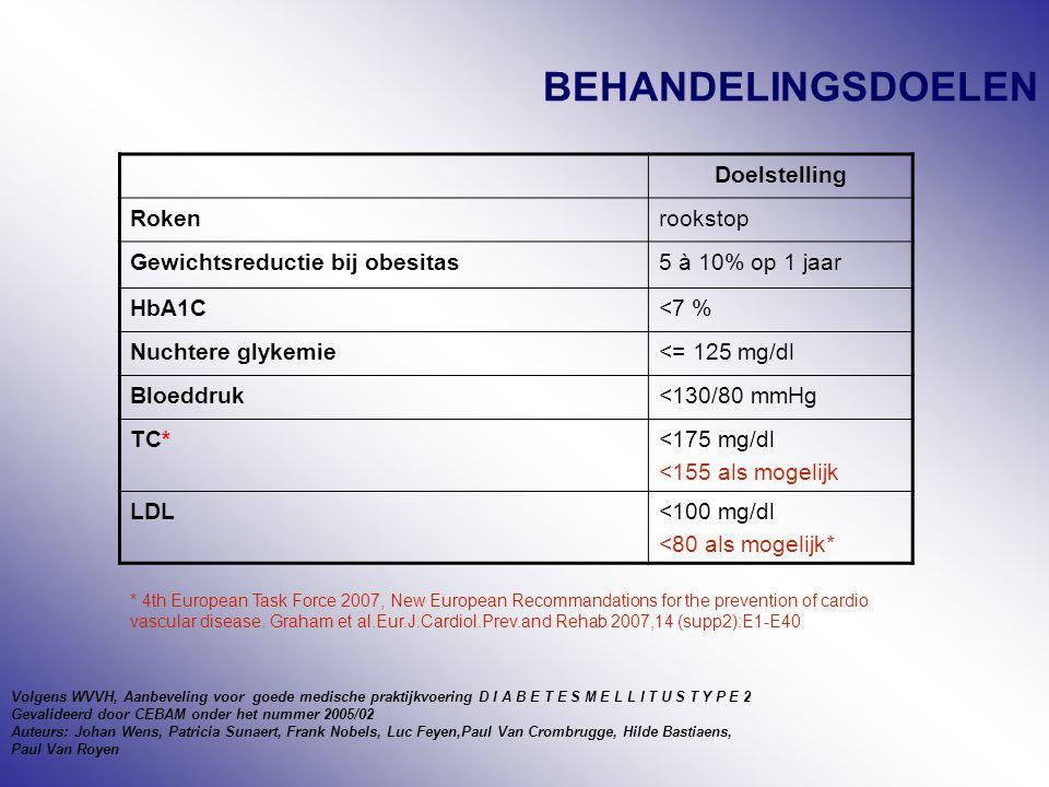 BEHANDELINGSDOELEN Doelstelling Rokenrookstop Gewichtsreductie bij obesitas5 à 10% op 1 jaar HbA1C<7 % Nuchtere glykemie<= 125 mg/dl Bloeddruk<130/80 mmHg TC*<175 mg/dl <155 als mogelijk LDL<100 mg/dl <80 als mogelijk* Volgens WVVH, Aanbeveling voor goede medische praktijkvoering D I A B E T E S M E L L I T U S T Y P E 2 Gevalideerd door CEBAM onder het nummer 2005/02 Auteurs: Johan Wens, Patricia Sunaert, Frank Nobels, Luc Feyen,Paul Van Crombrugge, Hilde Bastiaens, Paul Van Royen * 4th European Task Force 2007, New European Recommandations for the prevention of cardio vascular disease.