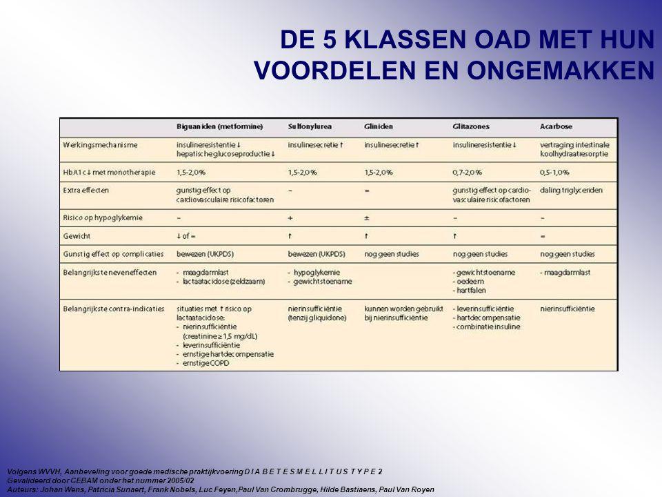 DE 5 KLASSEN OAD MET HUN VOORDELEN EN ONGEMAKKEN Volgens WVVH, Aanbeveling voor goede medische praktijkvoering D I A B E T E S M E L L I T U S T Y P E