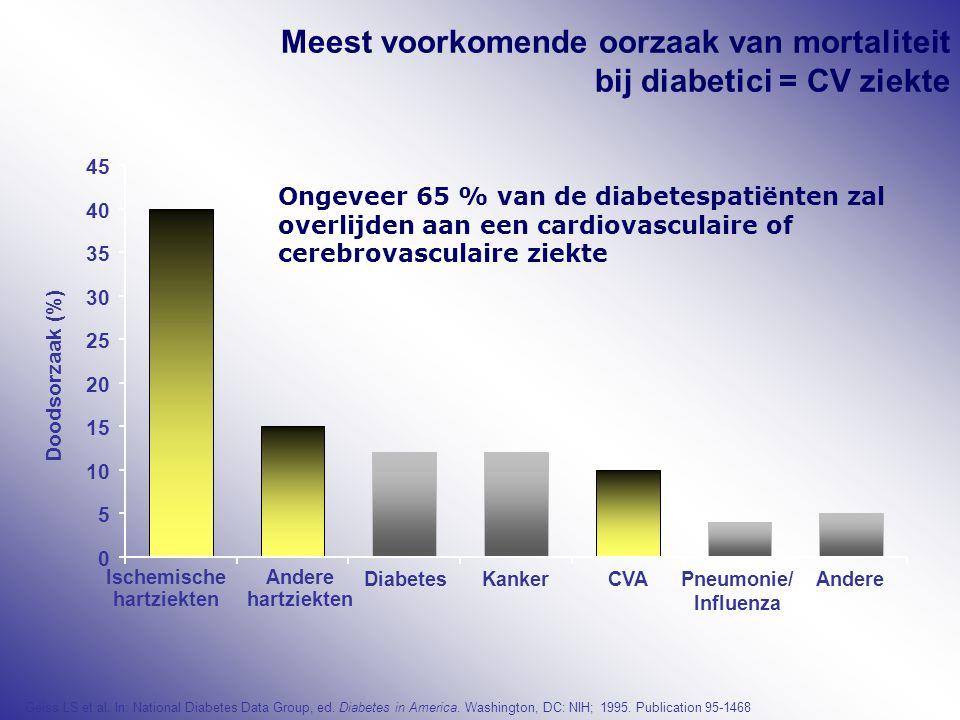 Meest voorkomende oorzaak van mortaliteit bij diabetici = CV ziekte Geiss LS et al. In: National Diabetes Data Group, ed. Diabetes in America. Washing