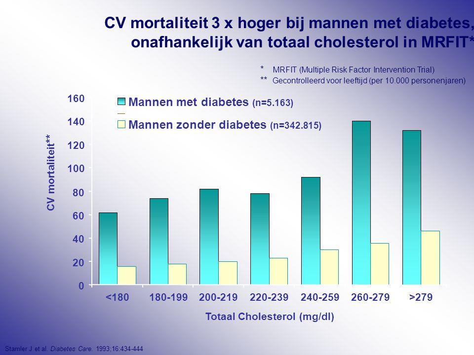 CV mortaliteit 3 x hoger bij mannen met diabetes, onafhankelijk van totaal cholesterol in MRFIT* Stamler J et al. Diabetes Care. 1993;16:434-444 * MRF