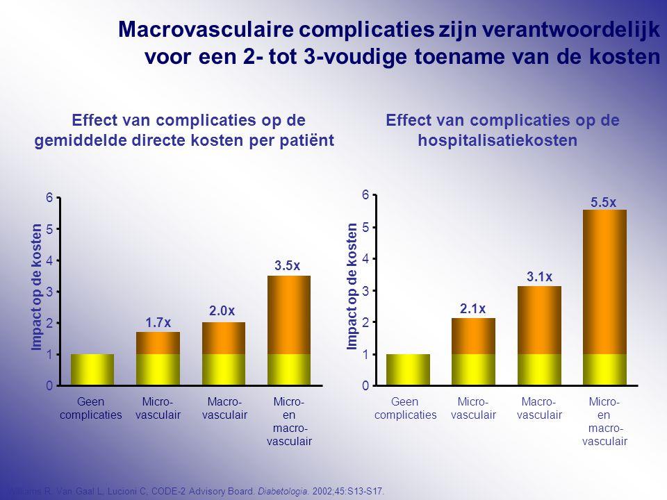 Effect van complicaties op de gemiddelde directe kosten per patiënt 1.7x 2.0x 3.5x 0 1 2 3 4 5 6 Geen complicaties Micro- vasculair Macro- vasculair Micro- en macro- vasculair Impact op de kosten Effect van complicaties op de hospitalisatiekosten 2.1x 3.1x 5.5x 0 1 2 3 4 5 6 Impact op de kosten Geen complicaties Micro- vasculair Macro- vasculair Micro- en macro- vasculair Williams R, Van Gaal L, Lucioni C, CODE-2 Advisory Board.
