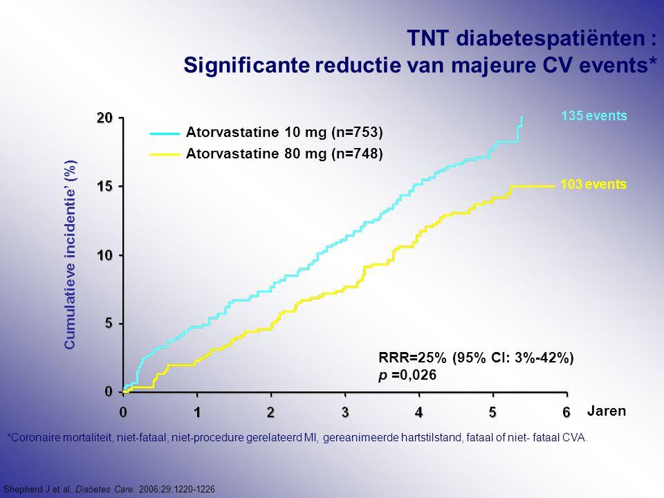 TNT diabetespatiënten : Significante reductie van majeure CV events* *Coronaire mortaliteit, niet-fataal, niet-procedure gerelateerd MI, gereanimeerde hartstilstand, fataal of niet- fataal CVA.