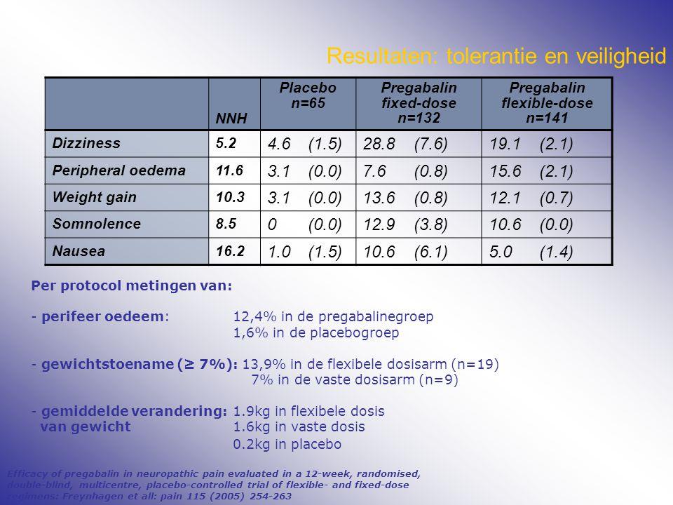 Resultaten: tolerantie en veiligheid NNH Placebo n=65 Pregabalin fixed-dose n=132 Pregabalin flexible-dose n=141 Dizziness5.2 4.6(1.5)28.8(7.6)19.1(2.1) Peripheral oedema11.6 3.1(0.0)7.6(0.8)15.6(2.1) Weight gain10.3 3.1(0.0)13.6(0.8)12.1(0.7) Somnolence8.5 0(0.0)12.9(3.8)10.6(0.0) Nausea16.2 1.0(1.5)10.6(6.1)5.0(1.4) Per protocol metingen van: - perifeer oedeem:12,4% in de pregabalinegroep 1,6% in de placebogroep - gewichtstoename (≥ 7%): 13,9% in de flexibele dosisarm (n=19) 7% in de vaste dosisarm (n=9) - gemiddelde verandering:1.9kg in flexibele dosis van gewicht1.6kg in vaste dosis 0.2kg in placebo Efficacy of pregabalin in neuropathic pain evaluated in a 12-week, randomised, double-blind, multicentre, placebo-controlled trial of flexible- and fixed-dose regimens: Freynhagen et all: pain 115 (2005) 254-263