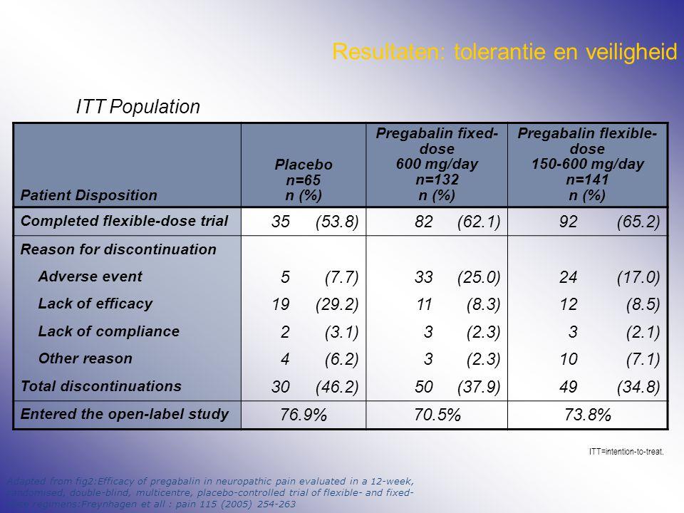 Resultaten: tolerantie en veiligheid ITT Population Patient Disposition Placebo n=65 n (%) Pregabalin fixed- dose 600 mg/day n=132 n (%) Pregabalin fl