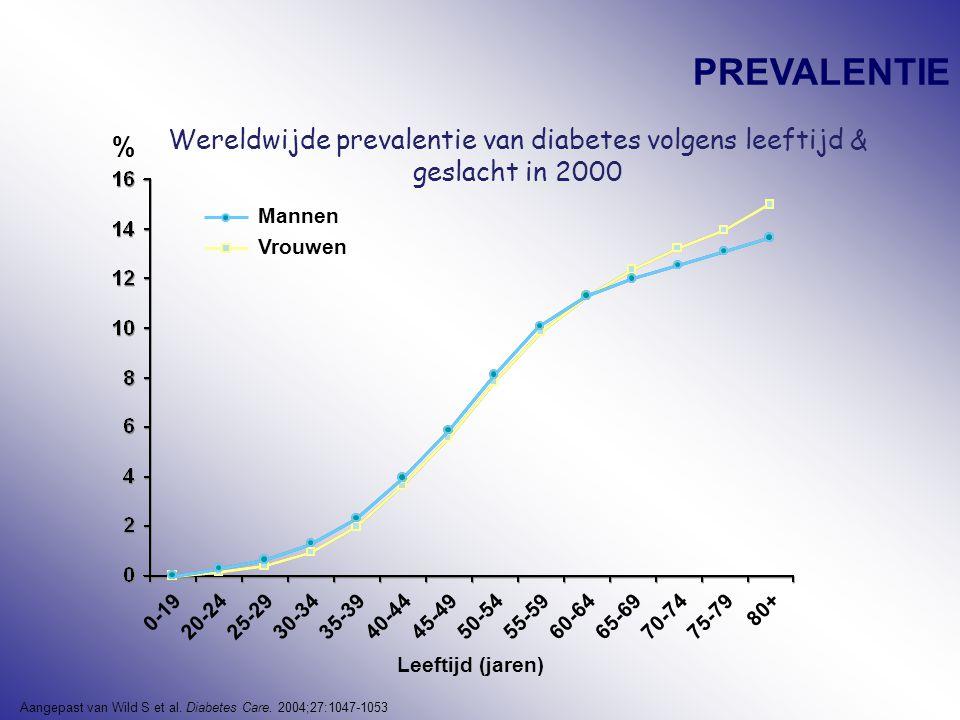 Type I + II diabetes (20-79j) 20072025 % Wereldbevolking 6% 246 miljoen 7,3% 380 miljoen % Europeanen8,4% 53,2 miljoen 9,8% 64,1 miljoen % Belgen7,9% 598.800 9,7% 756.700 Diabetes Atlas, 3rd edition, International Diabetes Federation, 2006 2007: aantal nieuwe patiënten per jaar in België: type I : 2070 type II: 23.500 = 2à3 / jaar/ huisartsenpraktijk = >90% van de nieuwe gevallen zijn type II patiënten Verwachte evolutie: