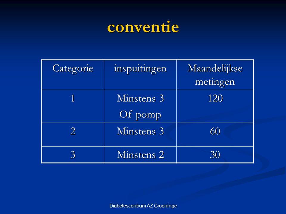 Diabetescentrum AZ Groeninge conventie Categorieinspuitingen Maandelijkse metingen 1 Minstens 3 Of pomp 120 2 Minstens 3 60 3 Minstens 2 30