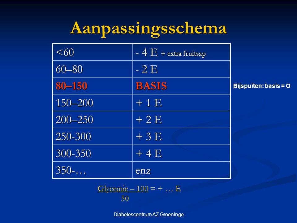 Diabetescentrum AZ Groeninge Aanpassingsschema <60 - 4 E + extra fruitsap 60–80 - 2 E 80–150BASIS 150–200 + 1 E 200–250 + 2 E 250-300 + 3 E 300-350 +