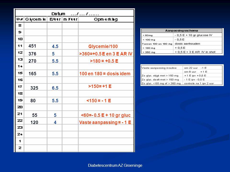 451 4.5Glycemie/100 3765>360=+0.5 E en 3 E AR IV 2705.5>180 = +0.5 E 1655.5100 en 180 = dosis idem 3256.5 >150= +1 E 805.5<150 = - 1 E 555<60=- 0.5 E