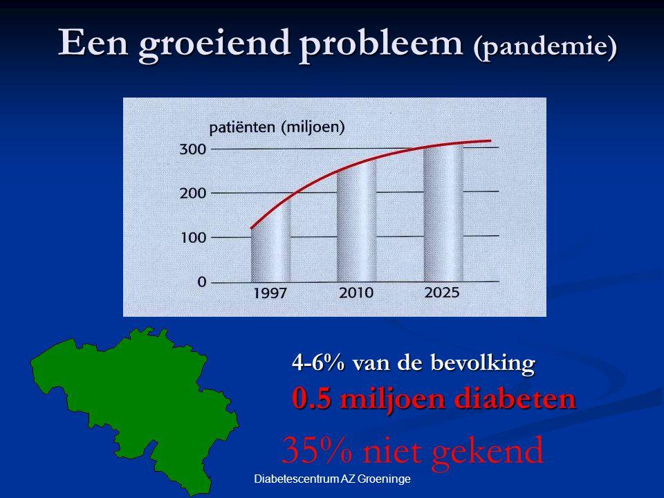 Een groeiend probleem (pandemie) 4-6% van de bevolking 0.5 miljoen diabeten 35% niet gekend