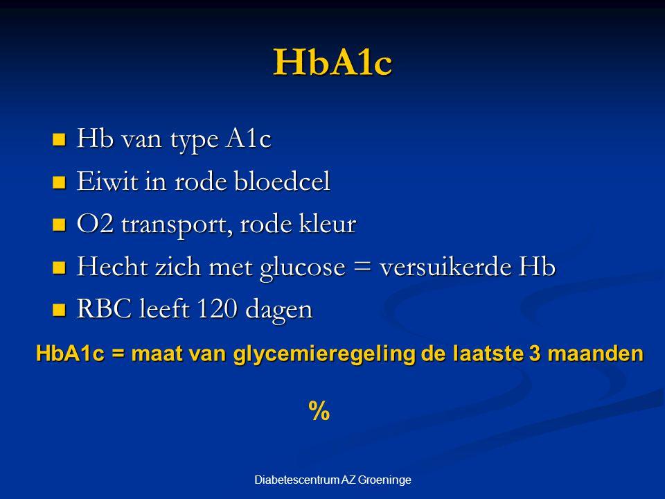 Diabetescentrum AZ Groeninge HbA1c Geen diabetes: tussen 4 en 6 % Geen diabetes: tussen 4 en 6 % Diabetes : streefwaarde Diabetes : streefwaarde < 7 %